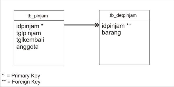 Rancangan Tabel